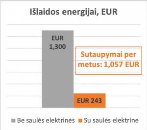 saulės elektrinės atsipirkimo grafikas