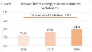 T-Energy - 2020 metais brangsta elektra