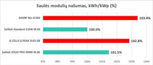 Saulės modulių našumas
